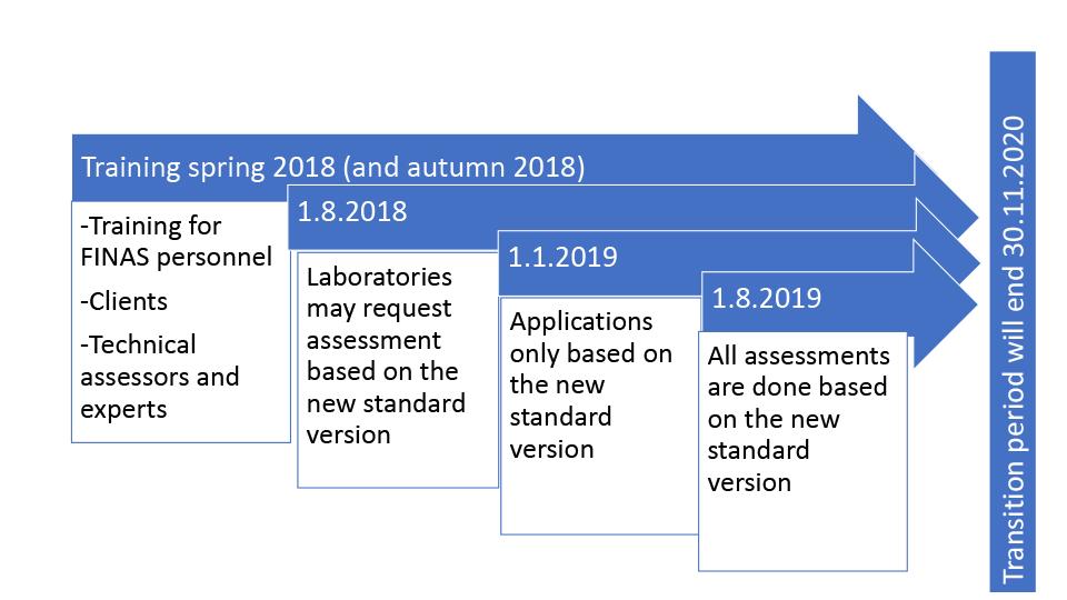 adoption of the standard sfs en iso iec 17025 2017